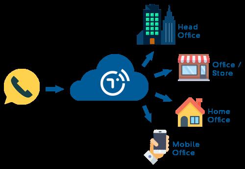 Secure Cloud PBX