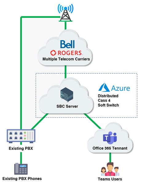 Diagram showing Telecom Metric connection services