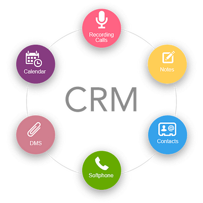 Solutions By Need: App & CRM Integration